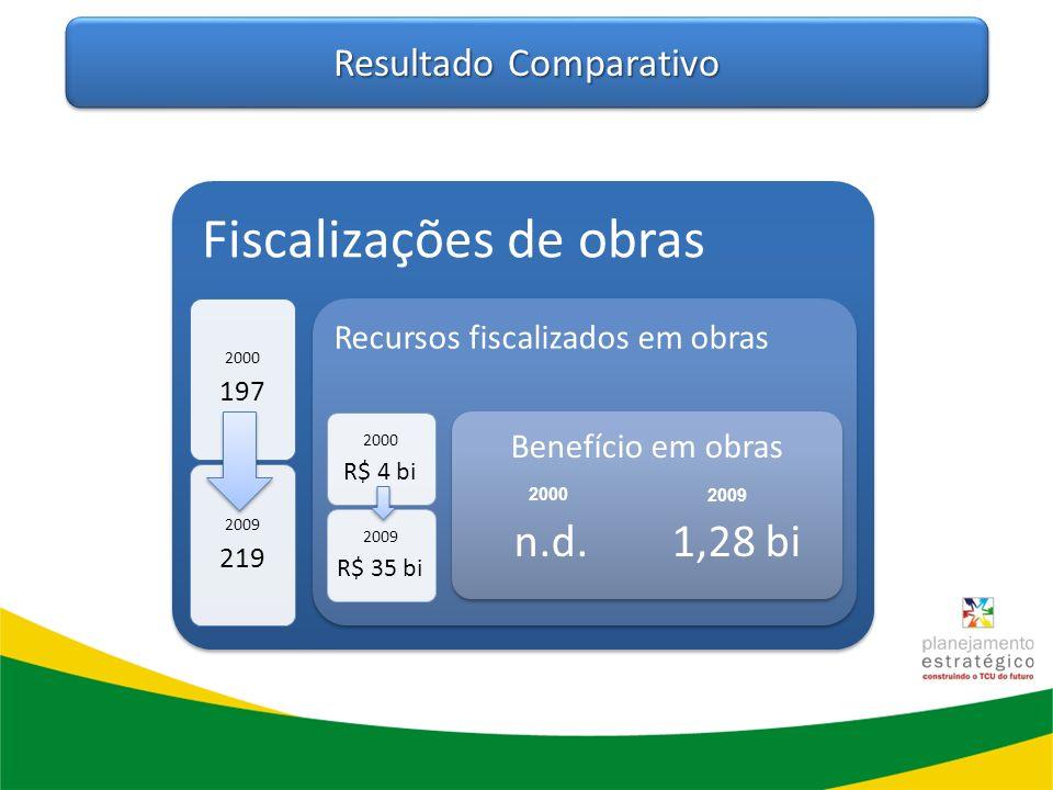 Resultado Comparativo Fiscalizações de obras 2000 197 2009 219 Recursos fiscalizados em obras 2000 R$ 4 bi 2009 R$ 35 bi Benefício em obras n.d. 1,28