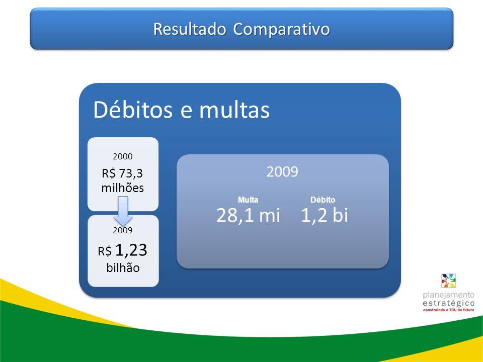 Resultado Comparativo Débitos e multas 2000 R$ 73,3 milhões 2009 R$ 1,23 bilhão 2009 28,1 mi 1,2 bi MultaDébito