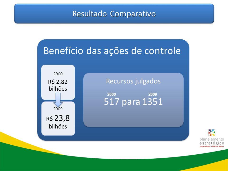 Resultado Comparativo Benefício das ações de controle 2000 R$ 2,82 bilhões 2009 R$ 23,8 bilhões Recursos julgados 517 para 1351 20002009