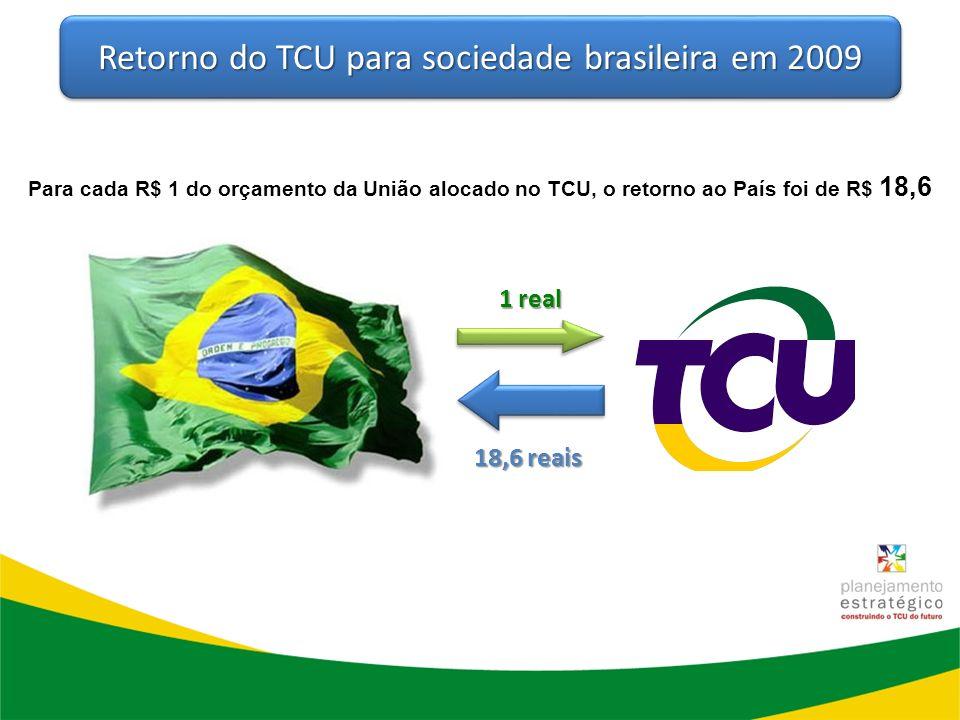 1 real 18,6 reais Retorno do TCU para sociedade brasileira em 2009 Para cada R$ 1 do orçamento da União alocado no TCU, o retorno ao País foi de R$ 18