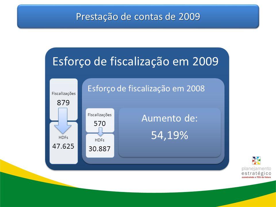 Esforço de fiscalização em 2009 Fiscalizações 879 HDFs 47.625 Esforço de fiscalização em 2008 Fiscalizações 570 HDFs 30.887 Aumento de: 54,19% Prestaç