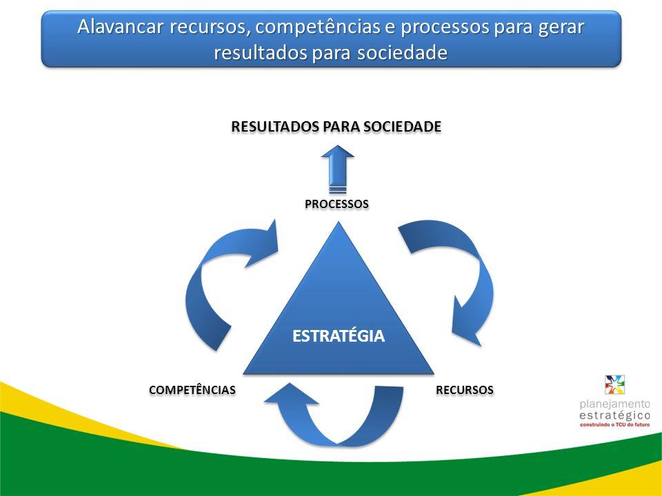 ESTRATÉGIA COMPETÊNCIAS RECURSOS PROCESSOS RESULTADOS PARA SOCIEDADE Alavancar recursos, competências e processos para gerar resultados para sociedade