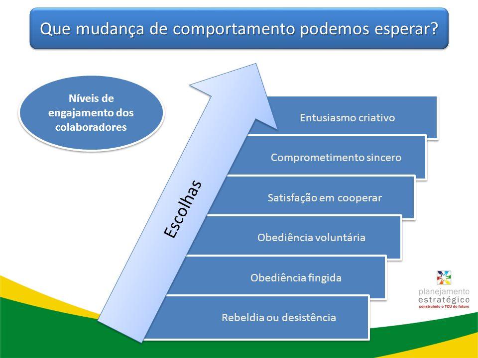 Níveis de engajamento dos colaboradores Entusiasmo criativo Comprometimento sincero Satisfação em cooperar Obediência voluntária Obediência fingida Re