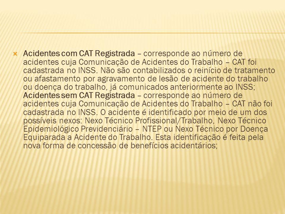 Acidentes com CAT Registrada – corresponde ao número de acidentes cuja Comunicação de Acidentes do Trabalho – CAT foi cadastrada no INSS. Não são cont