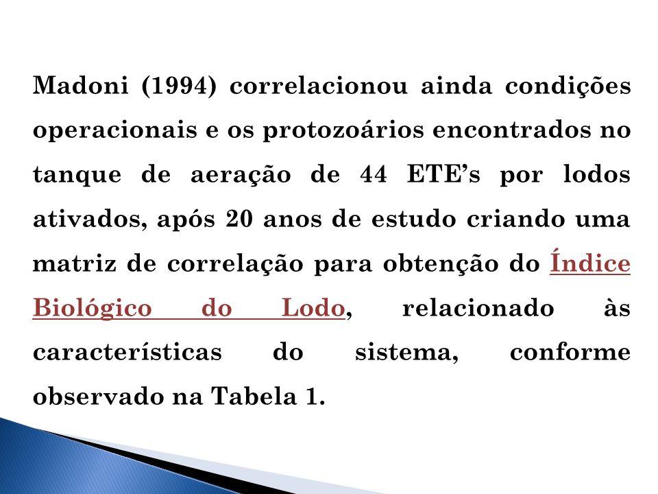 Madoni (1994) correlacionou ainda condições operacionais e os protozoários encontrados no tanque de aeração de 44 ETEs por lodos ativados, após 20 anos de estudo criando uma matriz de correlação para obtenção do Índice Biológico do Lodo, relacionado às características do sistema, conforme observado na Tabela 1.