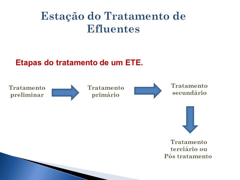 Tratamento preliminar Tratamento primário Tratamento secundário Tratamento terciário ou Pós tratamento Etapas do tratamento de um ETE.