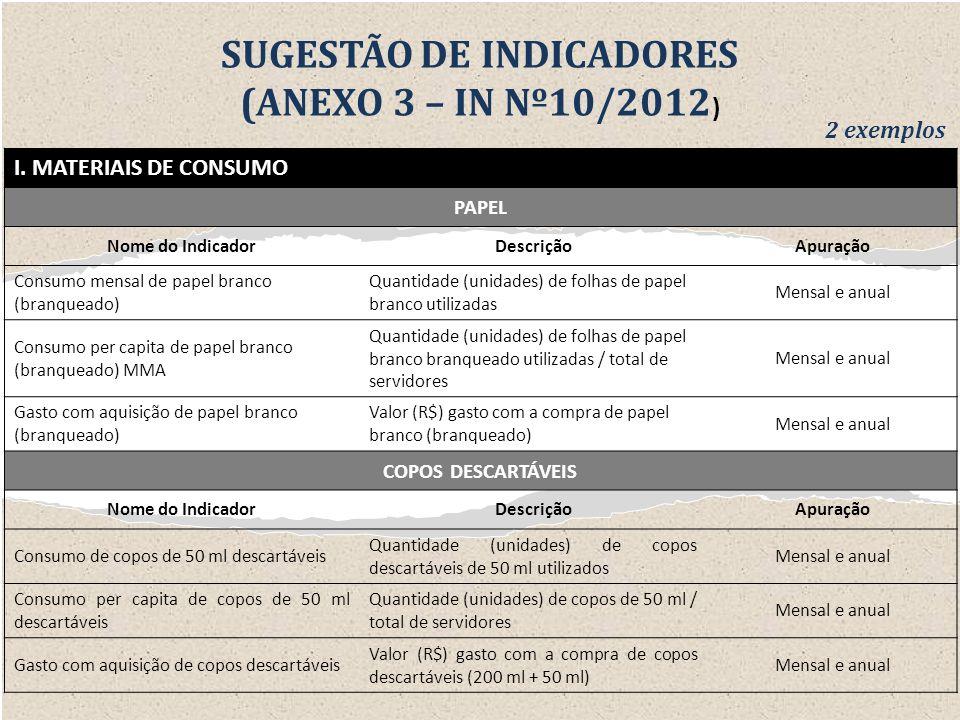 SUGESTÃO DE INDICADORES (ANEXO 3 – IN Nº10/2012 ) I. MATERIAIS DE CONSUMO PAPEL Nome do IndicadorDescriçãoApuração Consumo mensal de papel branco (bra