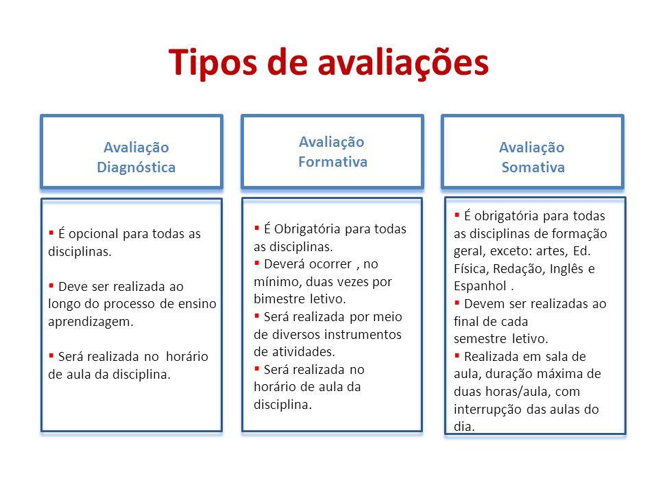 Tipos de avaliações Avaliação Diagnóstica Avaliação Formativa Avaliação Somativa É opcional para todas as disciplinas. Deve ser realizada ao longo do