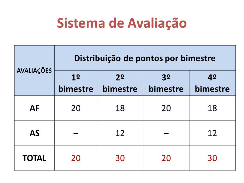 Sistema de Avaliação AVALIAÇÕES Distribuição de pontos por bimestre 1º bimestre 2º bimestre 3º bimestre 4º bimestre AF20182018 AS–12– TOTAL20302030