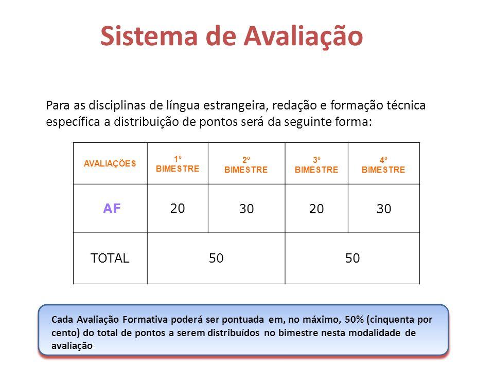 Para as disciplinas de língua estrangeira, redação e formação técnica específica a distribuição de pontos será da seguinte forma: AVALIAÇÕES 1º BIMEST