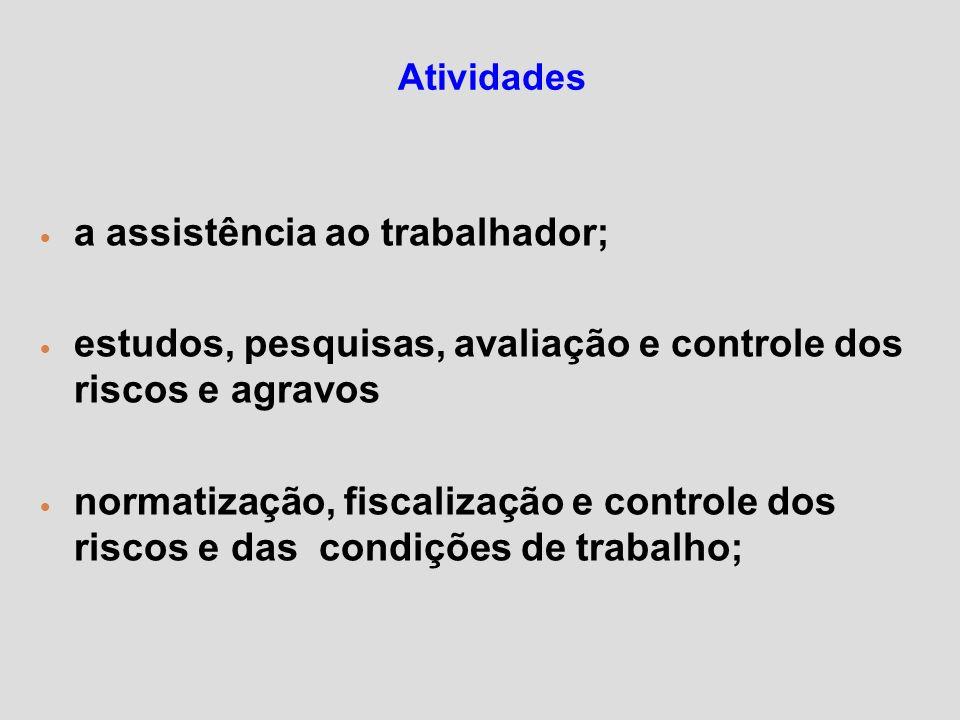 Atividades a assistência ao trabalhador; estudos, pesquisas, avaliação e controle dos riscos e agravos normatização, fiscalização e controle dos risco