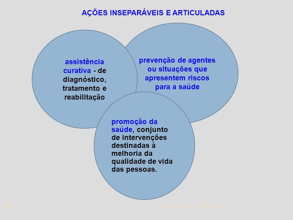 1/5/2014 Zuher Handar 18 prevenção de agentes ou situações que apresentem riscos para a saúde assistência curativa - de diagnóstico, tratamento e reab