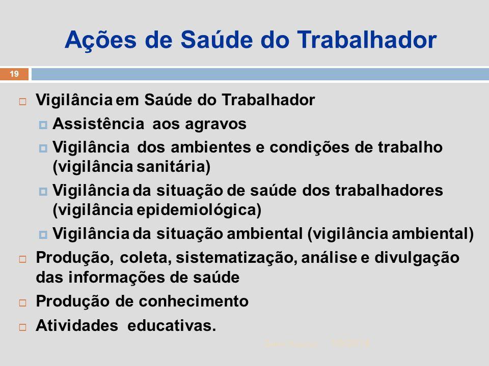 1/5/2014 19 Zuher Handar Ações de Saúde do Trabalhador Vigilância em Saúde do Trabalhador Assistência aos agravos Vigilância dos ambientes e condições