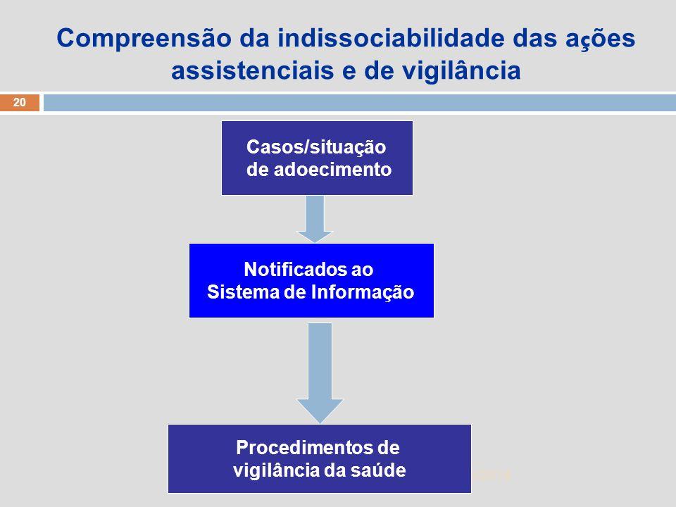 1/5/2014 20 Zuher Handar Casos/situação de adoecimento Notificados ao Sistema de Informação Procedimentos de vigilância da saúde Compreensão da indiss