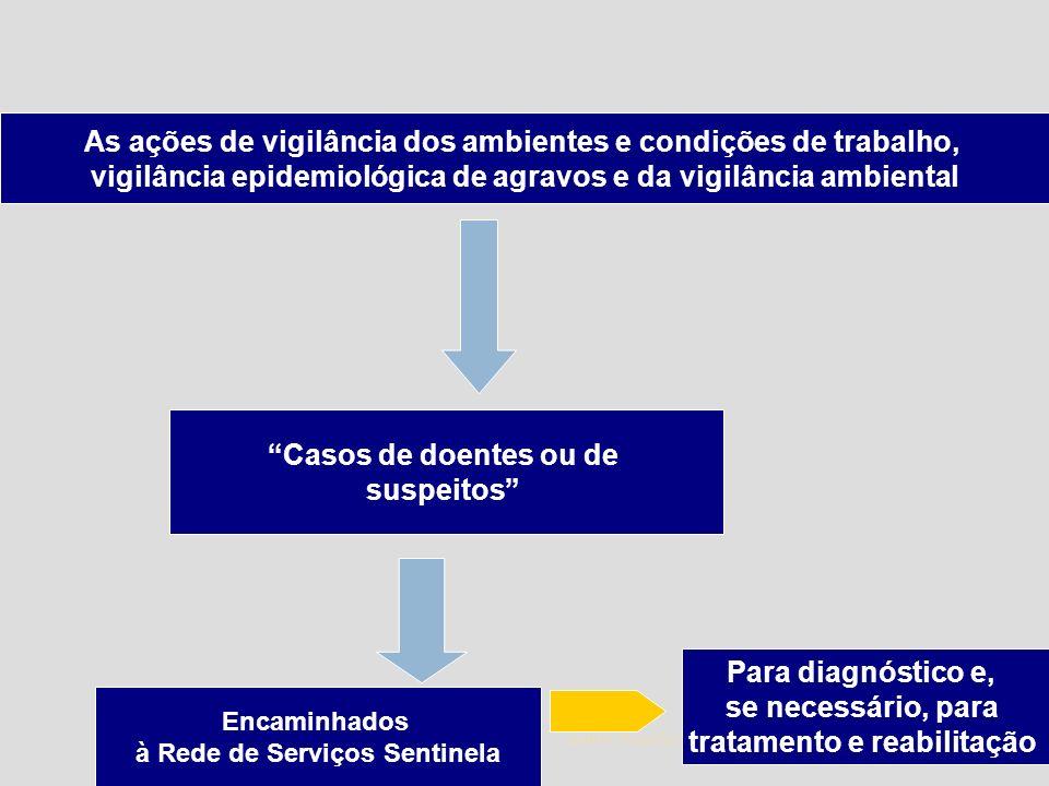 1/5/2014 21 Zuher Handar As ações de vigilância dos ambientes e condições de trabalho, vigilância epidemiológica de agravos e da vigilância ambiental