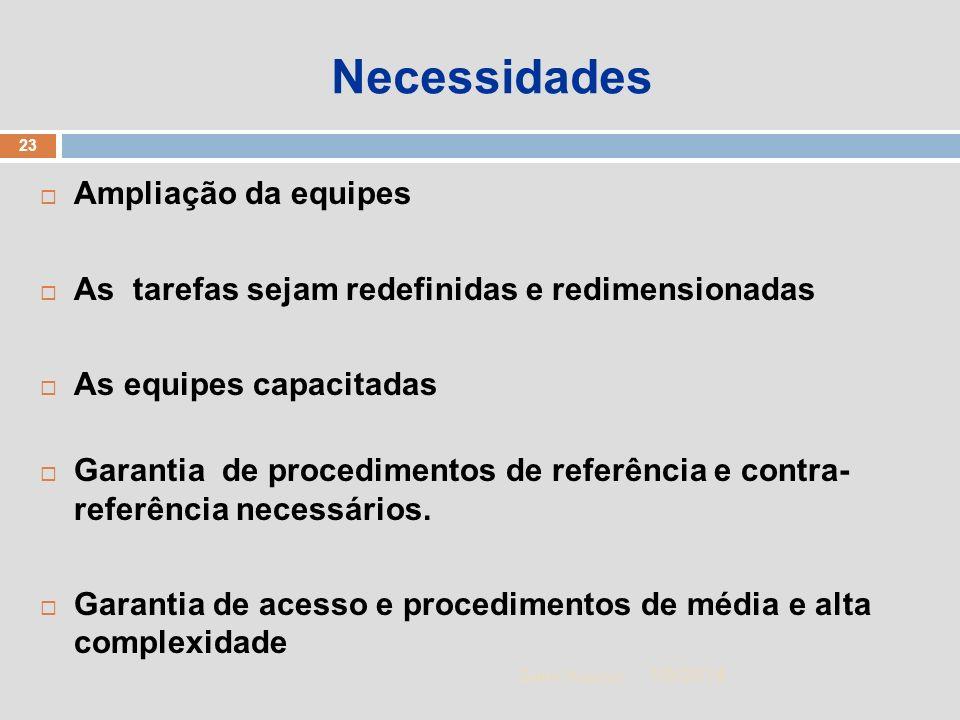 1/5/2014 23 Zuher Handar Necessidades Ampliação da equipes As tarefas sejam redefinidas e redimensionadas As equipes capacitadas Garantia de procedime