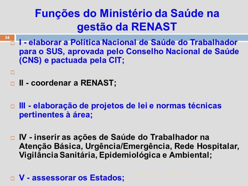 1/5/2014 34 Zuher Handar Funções do Ministério da Saúde na gestão da RENAST I - elaborar a Política Nacional de Saúde do Trabalhador para o SUS, aprov