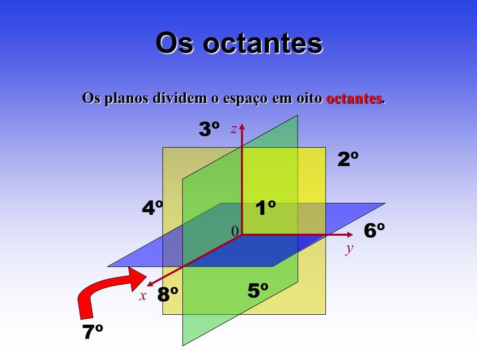 Os planos dividem o espaço em oito octantes. Os octantes 0 z x y 1º 2º 3º 4º 5º 6º 7º 8º