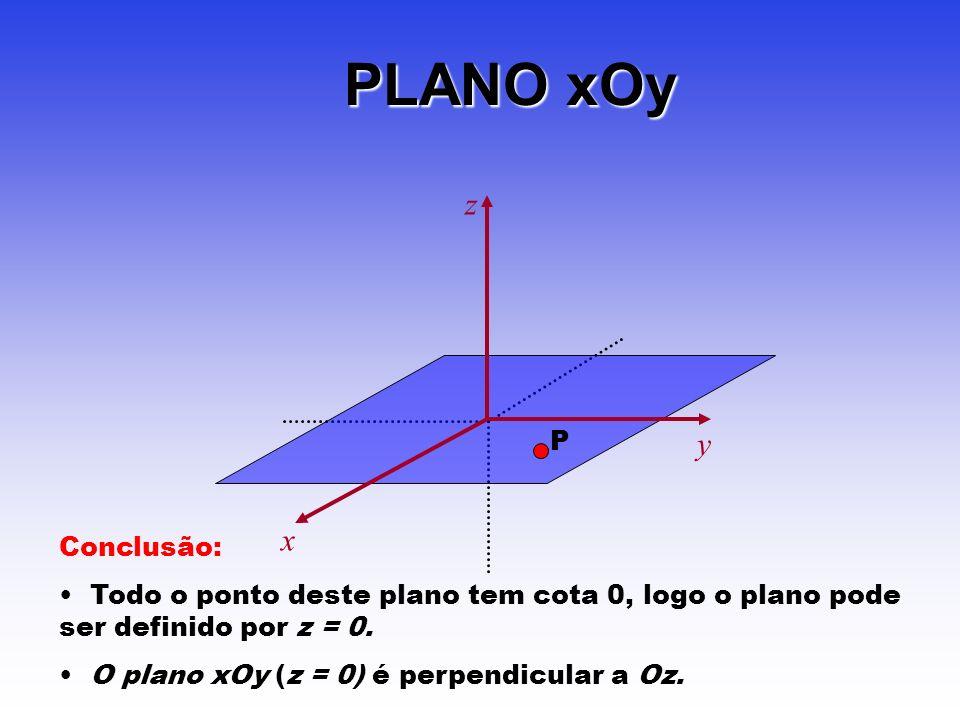 PLANO xOy x z y P Conclusão: Todo o ponto deste plano tem cota 0, logo o plano pode ser definido por z = 0. O plano xOy (z = 0) é perpendicular a Oz.