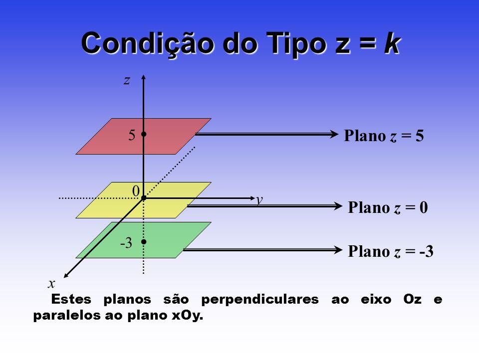 Plano z = 5 5 Condição do Tipo z = k Plano z = 0 -3 Plano z = -3 z y x 0 Estes planos são perpendiculares ao eixo Oz e paralelos ao plano xOy. Estes p