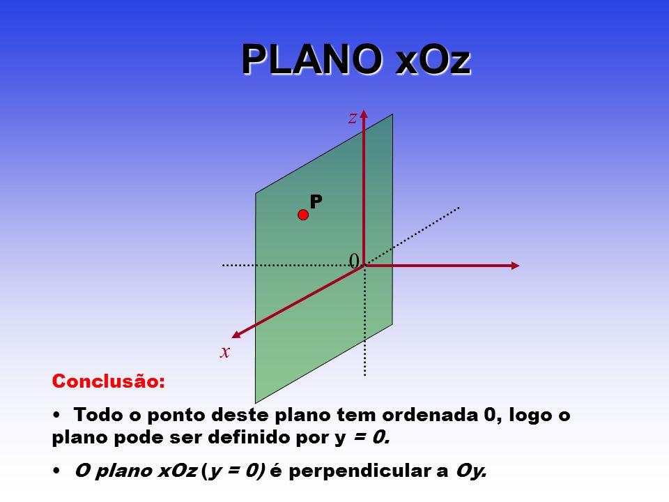 PLANO xOz Conclusão: Todo o ponto deste plano tem ordenada 0, logo o plano pode ser definido por y = 0. O plano xOz (y = 0) é perpendicular a Oy. z 0