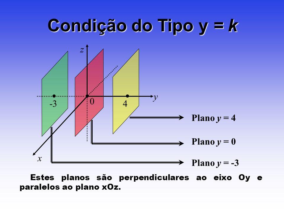 Plano y = 0 Plano y = -3 Plano y = 4 4 Condição do Tipo y = k -3 z y x 0 Estes planos são perpendiculares ao eixo Oy e paralelos ao plano xOz. Estes p