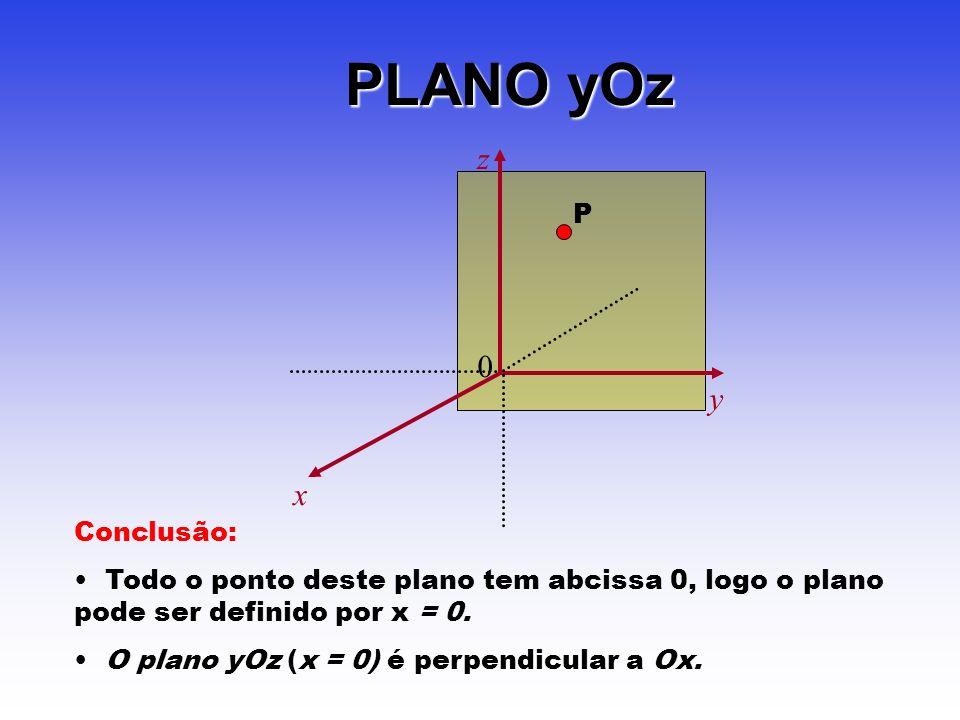 PLANO yOz 0 z x y P Conclusão: Todo o ponto deste plano tem abcissa 0, logo o plano pode ser definido por x = 0.
