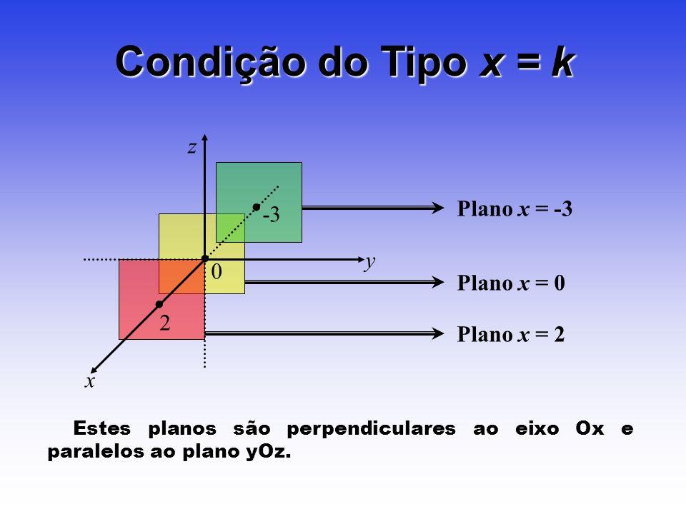 Plano x = 0 Condição do Tipo x = k Plano x = -3 -3 Plano x = 2 z y x 0 2 Estes planos são perpendiculares ao eixo Ox e paralelos ao plano yOz. Estes p