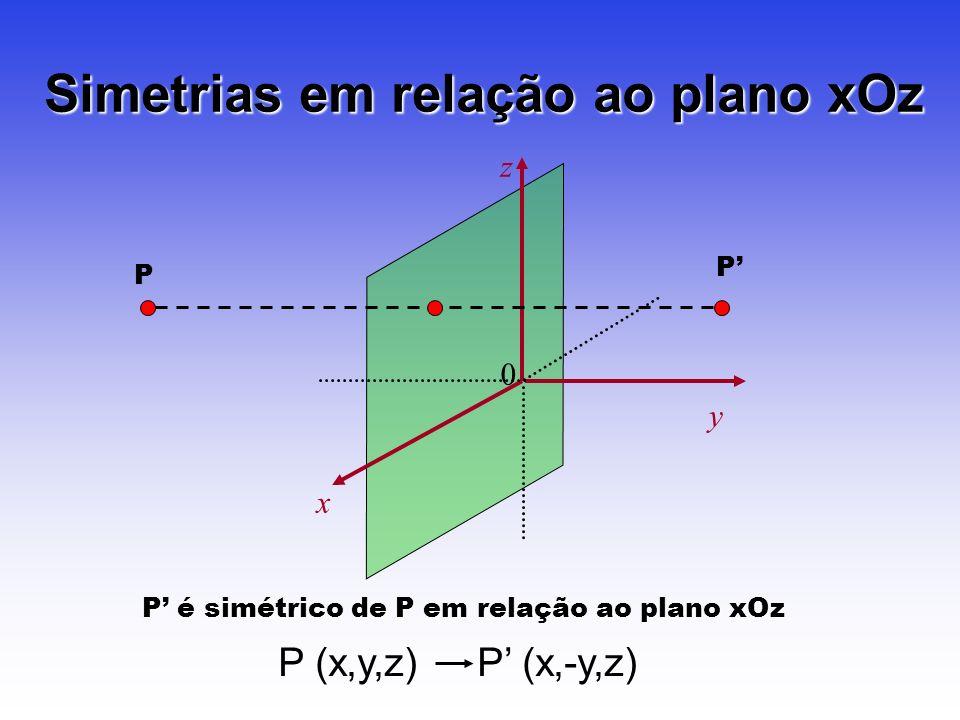 0 z x y Simetrias em relação ao plano xOz P P P é simétrico de P em relação ao plano xOz P (x,y,z) P (x,-y,z)