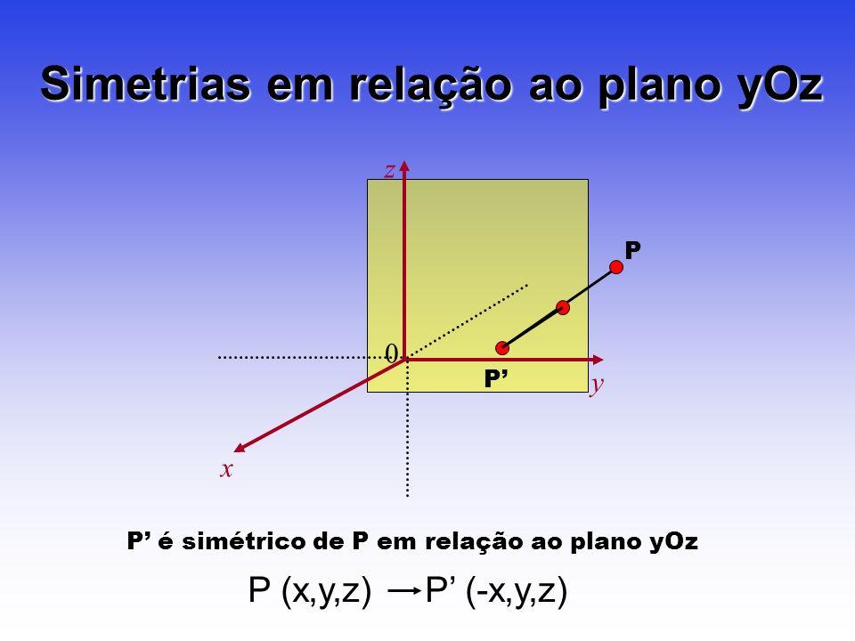 P P Simetrias em relação ao plano yOz 0 z x y P é simétrico de P em relação ao plano yOz P (x,y,z) P (-x,y,z)