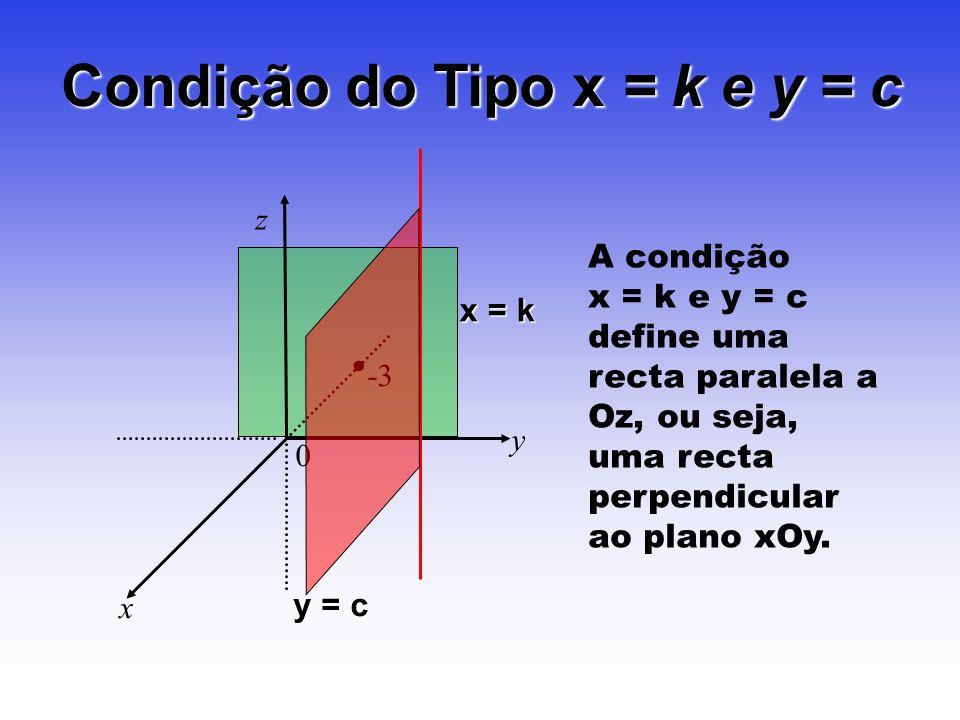 Condição do Tipo x = k e y = c z y x 0 -3 A condição x = k e y = c define uma recta paralela a Oz, ou seja, uma recta perpendicular ao plano xOy. x =