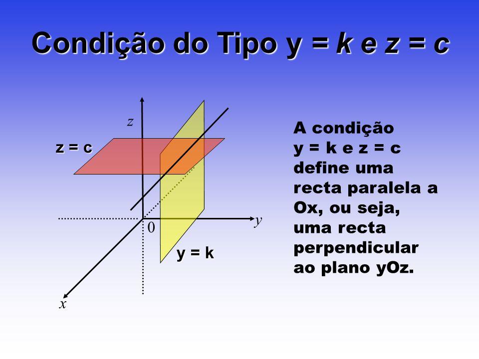 Condição do Tipo y = k e z = c z y x 0 A condição y = k e z = c define uma recta paralela a Ox, ou seja, uma recta perpendicular ao plano yOz. y = k z