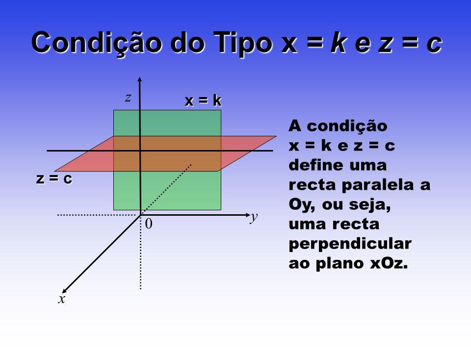 Condição do Tipo x = k e z = c z y x 0 A condição x = k e z = c define uma recta paralela a Oy, ou seja, uma recta perpendicular ao plano xOz. x = k z