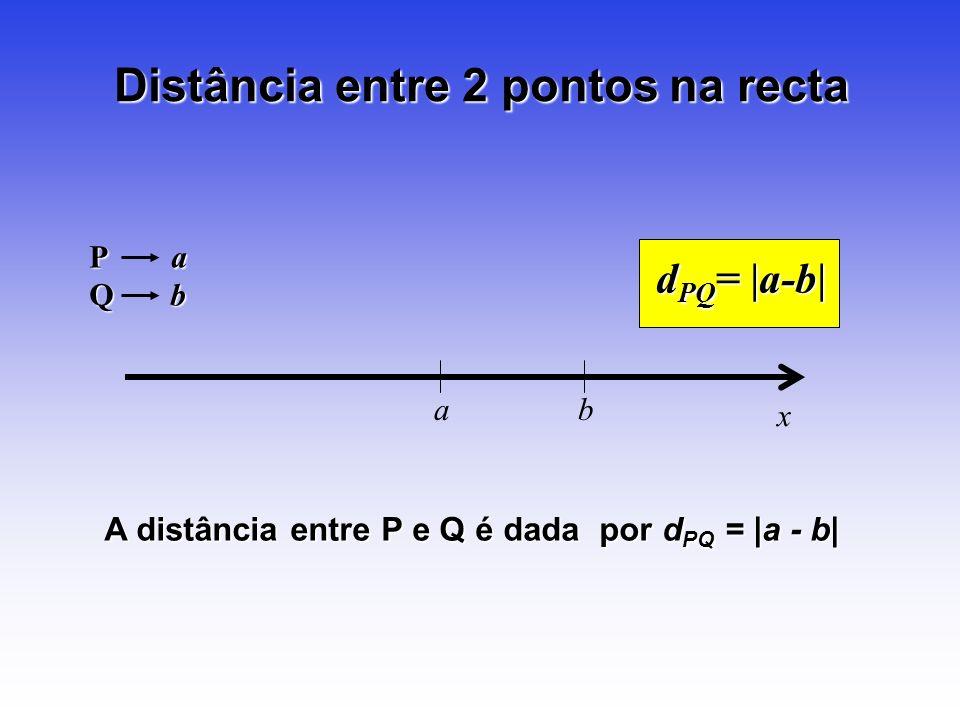 Distância entre 2 pontos na recta a b x d PQ =  a-b  P a Q b A distância entre P e Q é dada por d PQ =  a - b 