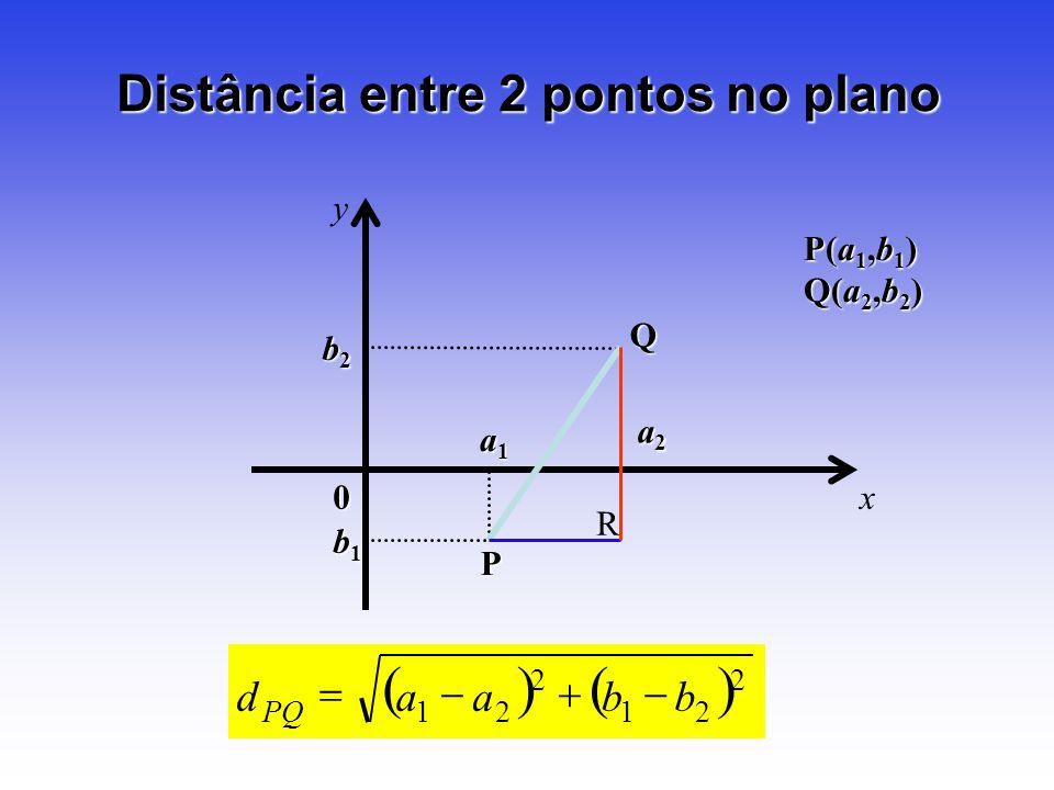 Distância entre 2 pontos no plano x y 0 P(a 1,b 1 ) Q(a 2,b 2 ) b1b1b1b1 a2a2a2a2 P Q R a1a1a1a1 b2b2b2b2 21 2 21 bbaad PQ 2