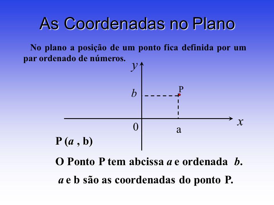 As Coordenadas no Plano x y 0 b a P P (a, b) O Ponto P tem abcissa a e ordenada b. a e b são as coordenadas do ponto P. a e b são as coordenadas do po