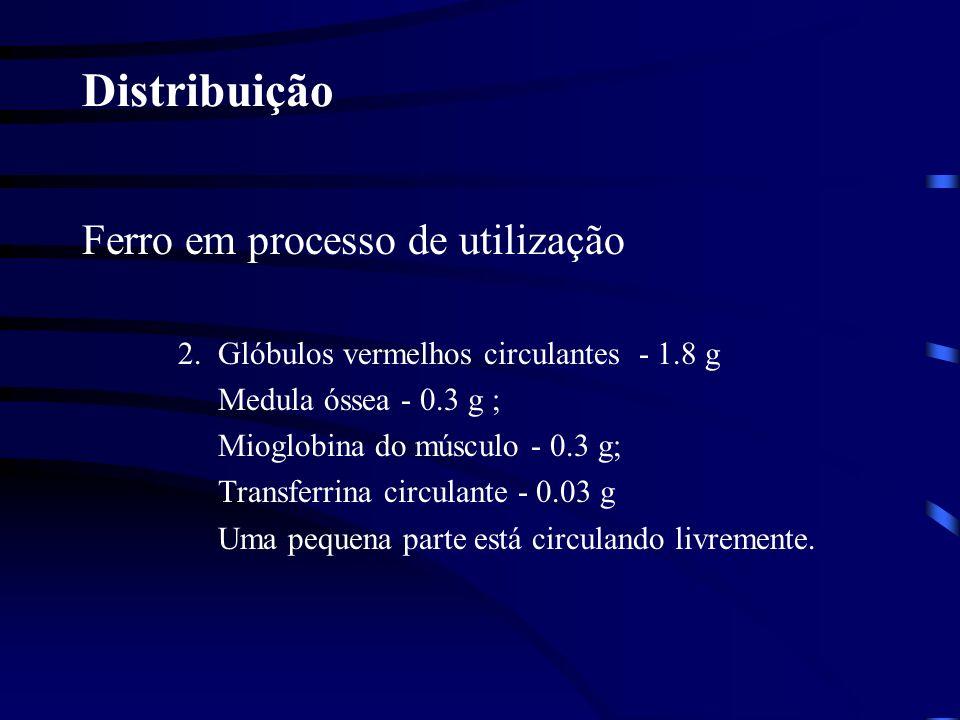 Distribuição Ferro em estoque: 1.Fígado – 1,0 g; a.