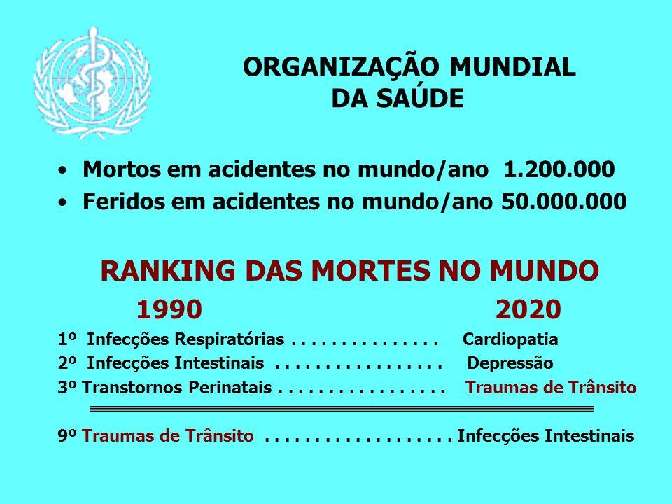 ORGANIZAÇÃO MUNDIAL DA SAÚDE Mortos em acidentes no mundo/ano 1.200.000 Feridos em acidentes no mundo/ano 50.000.000 RANKING DAS MORTES NO MUNDO 1990 2020 1º Infecções Respiratórias...............