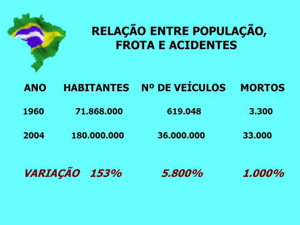 RELAÇÃO ENTRE POPULAÇÃO, FROTA E ACIDENTES ANO HABITANTES Nº DE VEÍCULOS MORTOS 1960 71.868.000 619.048 3.300 2004 180.000.000 36.000.000 33.000 VARIAÇÃO 153% 5.800% 1.000%