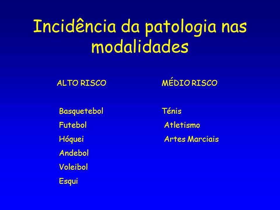 Incidência da patologia nas modalidades ALTO RISCO Basquetebol Futebol Hóquei Andebol Voleibol Esqui MÉDIO RISCO Ténis Atletismo Artes Marciais