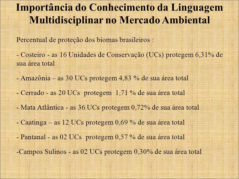 Percentual de proteção dos biomas brasileiros : - Costeiro - as 16 Unidades de Conservação (UCs) protegem 6,31% de sua área total - Amazônia – as 30 UCs protegem 4,83 % de sua área total - Cerrado - as 20 UCs protegem 1,71 % de sua área total - Mata Atlântica - as 36 UCs protegem 0,72% de sua área total - Caatinga – as 12 UCs protegem 0,69 % de sua área total - Pantanal - as 02 UCs protegem 0,57 % de sua área total -Campos Sulinos - as 02 UCs protegem 0,30% de sua área total Importância do Conhecimento da Linguagem Multidisciplinar no Mercado Ambiental