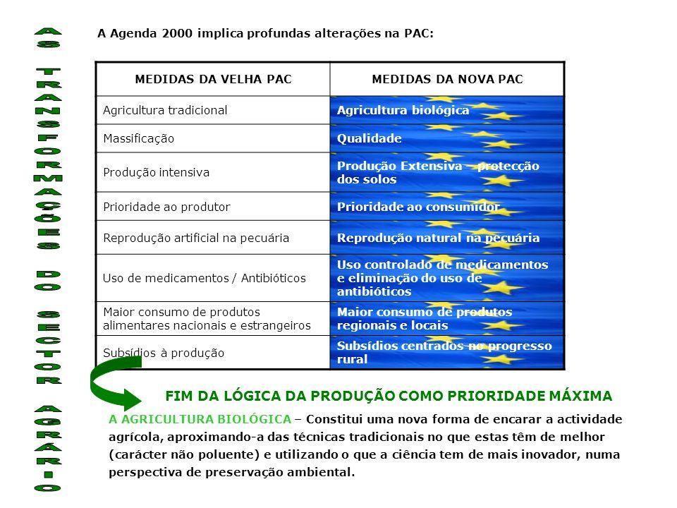 A Agenda 2000 implica profundas alterações na PAC: MEDIDAS DA VELHA PACMEDIDAS DA NOVA PAC Agricultura tradicionalAgricultura biológica MassificaçãoQualidade Produção intensiva Produção Extensiva – protecção dos solos Prioridade ao produtorPrioridade ao consumidor Reprodução artificial na pecuáriaReprodução natural na pecuária Uso de medicamentos / Antibióticos Uso controlado de medicamentos e eliminação do uso de antibióticos Maior consumo de produtos alimentares nacionais e estrangeiros Maior consumo de produtos regionais e locais Subsídios à produção Subsídios centrados no progresso rural FIM DA LÓGICA DA PRODUÇÃO COMO PRIORIDADE MÁXIMA A AGRICULTURA BIOLÓGICA – Constitui uma nova forma de encarar a actividade agrícola, aproximando-a das técnicas tradicionais no que estas têm de melhor (carácter não poluente) e utilizando o que a ciência tem de mais inovador, numa perspectiva de preservação ambiental.
