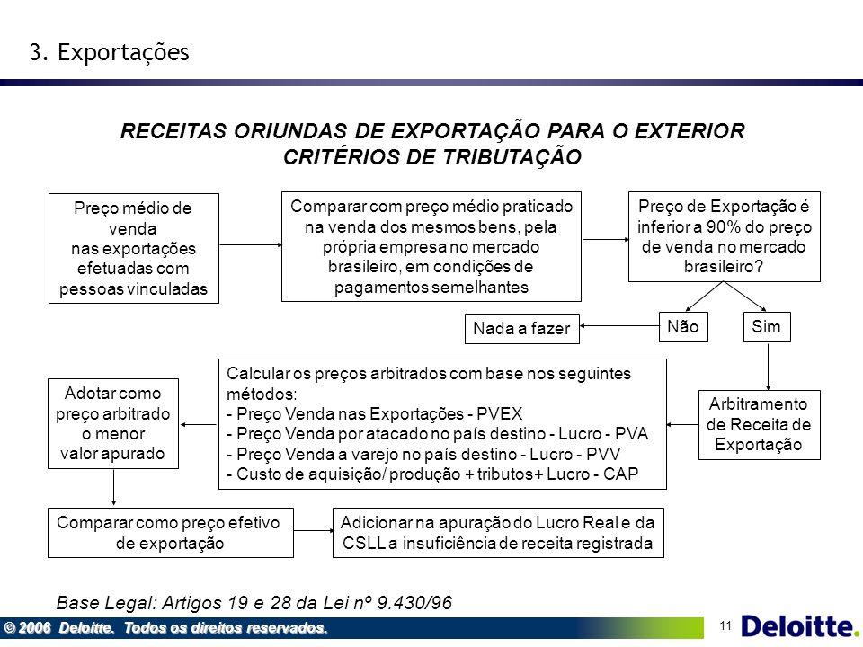 11 © 2006 Deloitte. Todos os direitos reservados. RECEITAS ORIUNDAS DE EXPORTAÇÃO PARA O EXTERIOR CRITÉRIOS DE TRIBUTAÇÃO Preço médio de venda nas exp