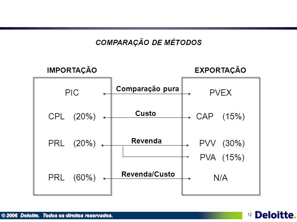 12 © 2006 Deloitte. Todos os direitos reservados. Comparação pura Custo Revenda EXPORTAÇÃO PVEX CAP (15%) PVV (30%) PVA (15%) IMPORTAÇÃO PIC CPL (20%)