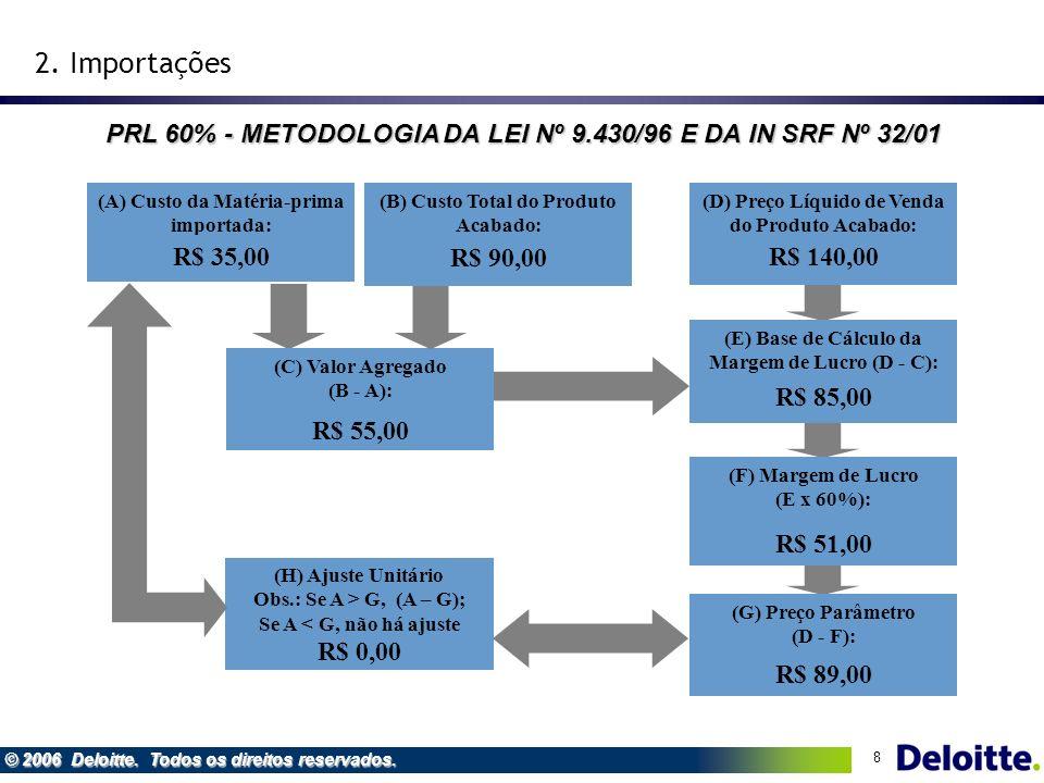8 © 2006 Deloitte. Todos os direitos reservados. (A) Custo da Matéria-prima importada: (E) Base de Cálculo da Margem de Lucro (D - C): (B) Custo Total