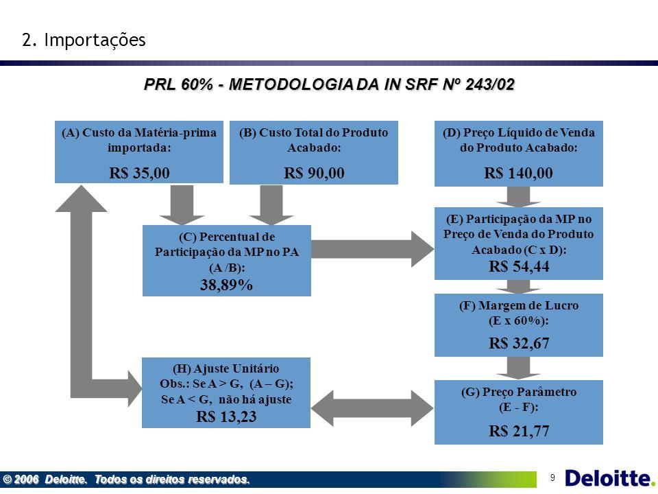 9 © 2006 Deloitte. Todos os direitos reservados. R$ 35,00 (A) Custo da Matéria-prima importada: R$ 54,44 (E) Participação da MP no Preço de Venda do P