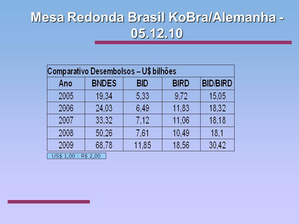 US$ 1,00 : R$ 2,00