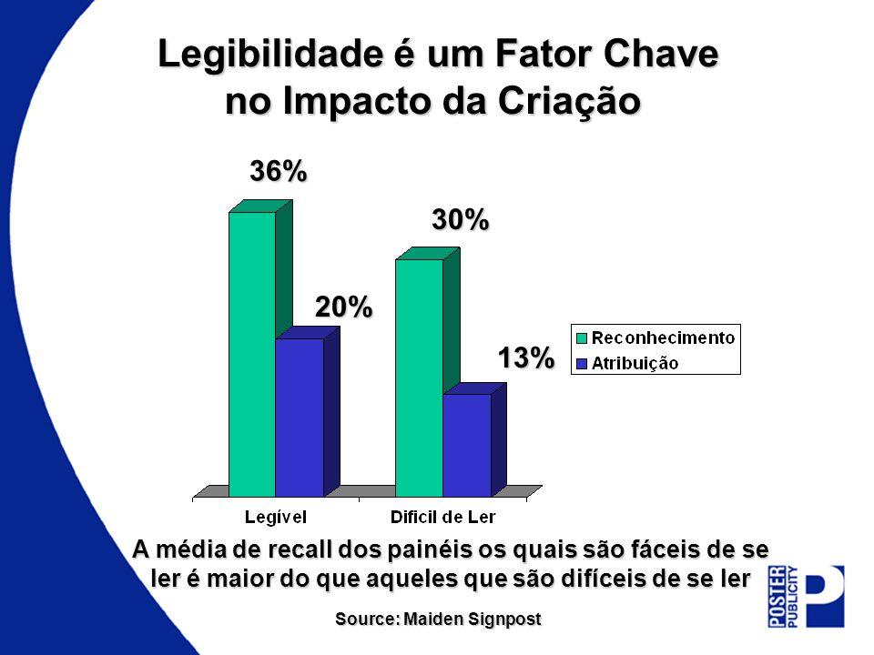 Legibilidade é um Fator Chave no Impacto da Criação A média de recall dos painéis os quais são fáceis de se ler é maior do que aqueles que são difícei