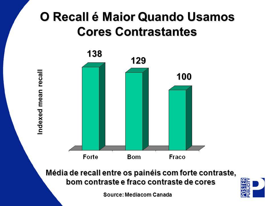 O Recall é Maior Quando Usamos Cores Contrastantes Média de recall entre os painéis com forte contraste, bom contraste e fraco contraste de cores Sour