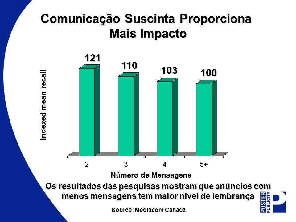 Comunicação Suscinta Proporciona Mais Impacto Os resultados das pesquisas mostram que anúncios com menos mensagens tem maior nivel de lembrança Source